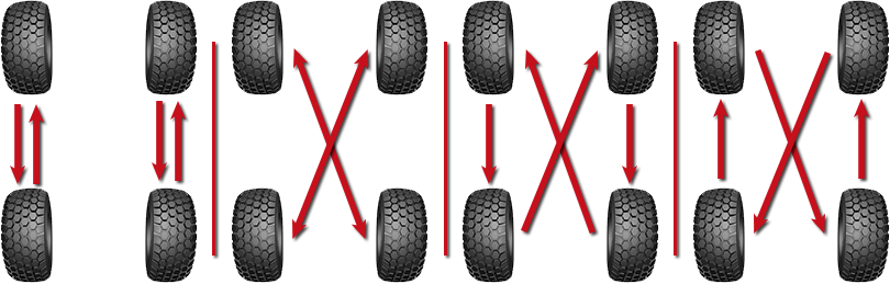 tire rotation patterns